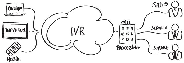 اشتباهات رایج در ساخت منوی منشی IVR